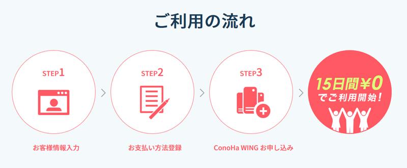 ConoHa WINGの登録ステップ