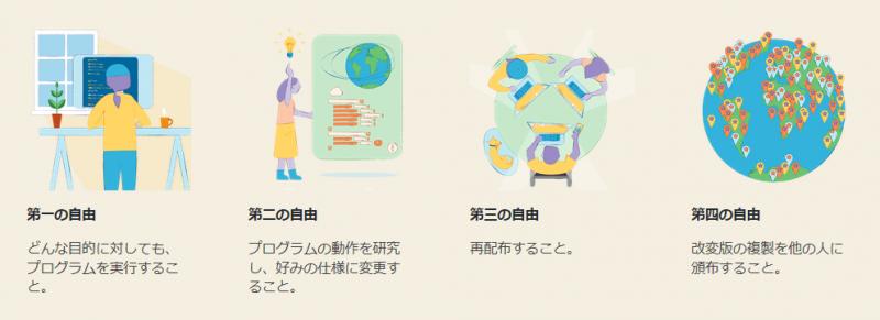WordPress(自由について)
